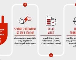 PKN ORLEN rusza z budową własnej sieci ładowarek elektrycznych w Polsce