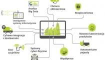 PSI wprowadza do logistyki rozwiązania Przemysłu 4.0