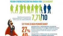 Firmy w Polsce nieprzygotowane na cyberataki