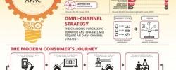 DHL ujawnia azjatyckie trendy handlowe i odkrywa ich wpływ na łańcuchy dostaw