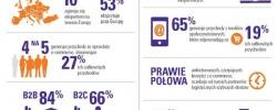 78% polskich eksporterów z sektora MŚP generuje przychody z e-commerce
