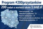 Ambitny plan - 200 przystanków kolejowych w Polsce