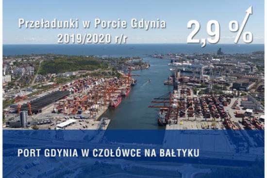 Port Gdynia wśród czołowych portów nad Morzem Bałtyckim