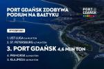 Port Gdańsk wśród największych nad Bałtykiem
